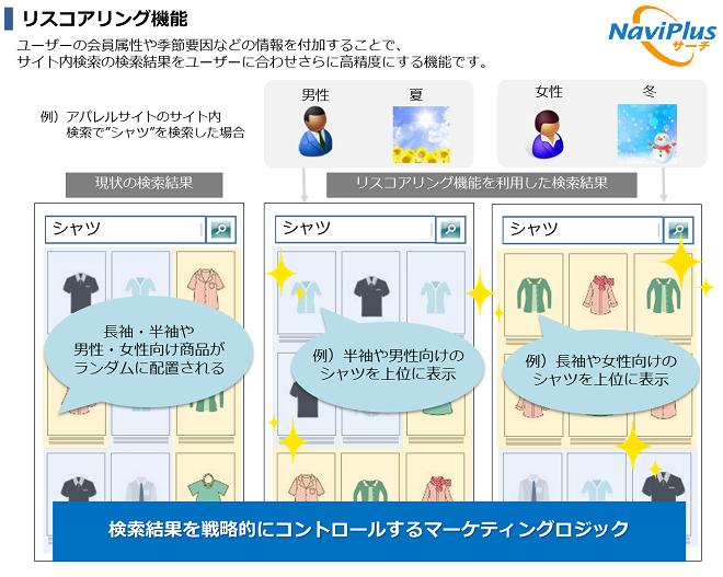 NaviPlusサーチ リスコアリング機能