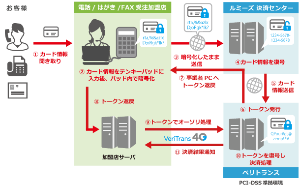 内回り方式のクレジットカード情報非保持化サービス「PCI P2PE ソリューション」データ連携フロー
